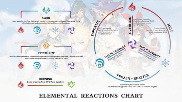 Genshin Impact - Elemental System