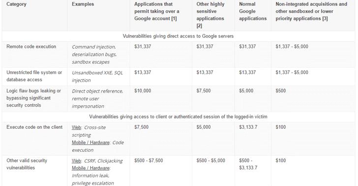 Microsoft tăng giải thưởng Bug Bounty Payouts gap 2