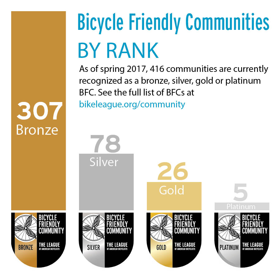BFCs by rank.jpg