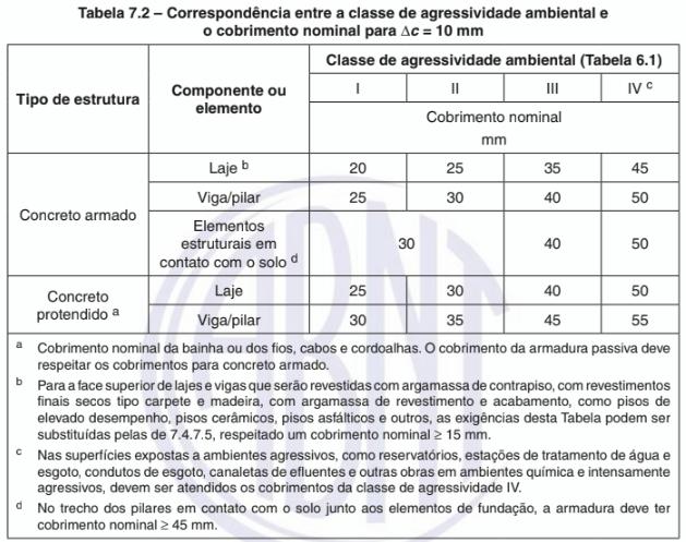 Tabela de correspondência entre a classe de agressividade ambiental e o cobrimento nominal.