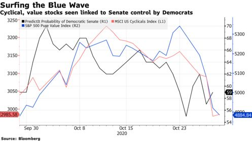 Cyclical, value stocks seen linked to Senate control by Democrats