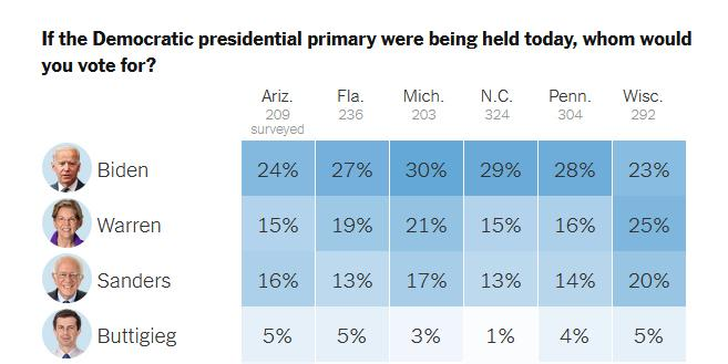 New York Times poll for Democratic primary in battleground states