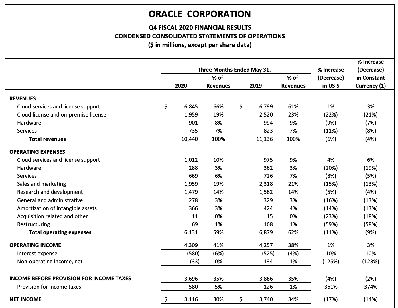 Oracle Annual Report of Income VS Revenue