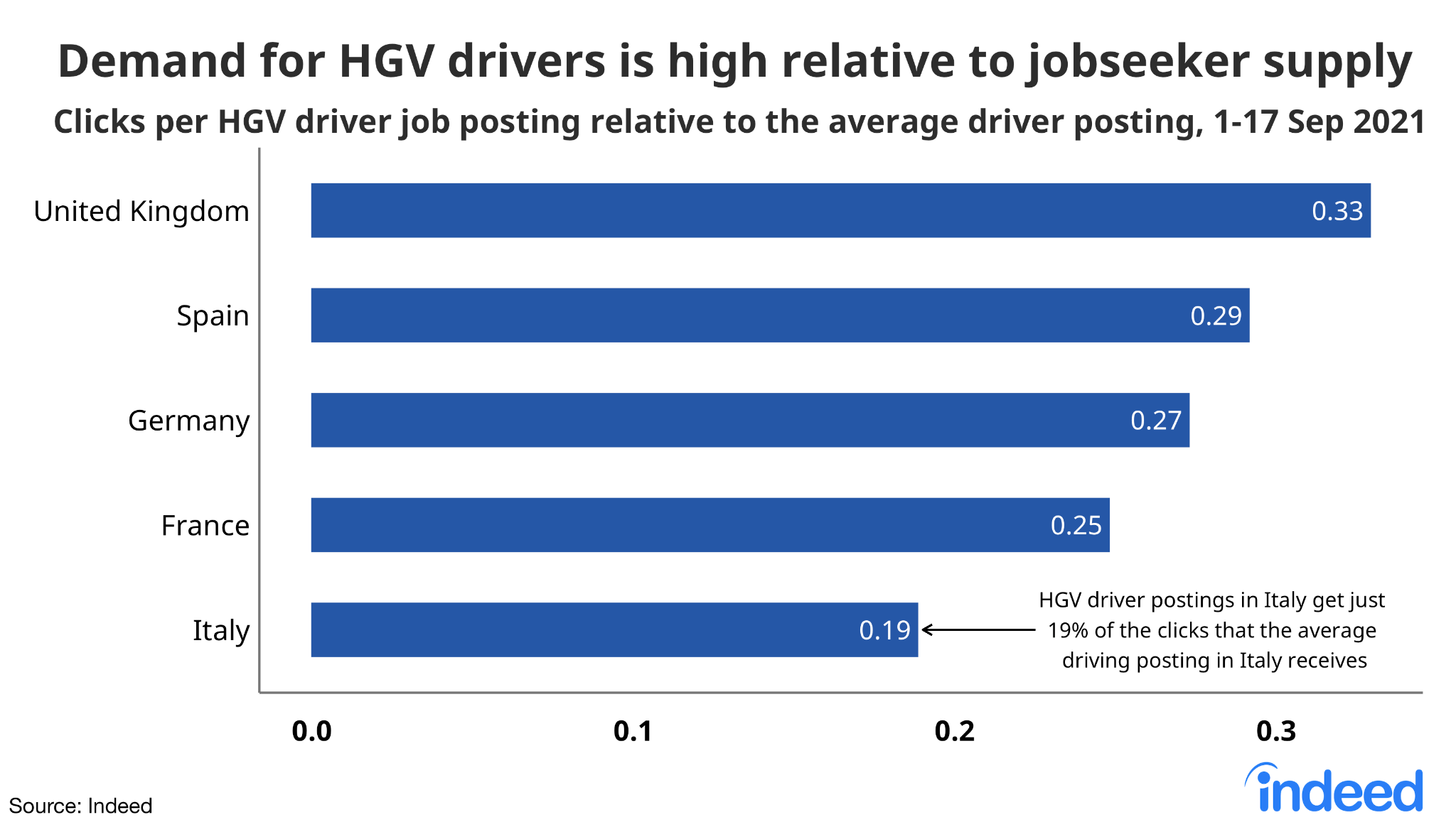 """A bar graph titled """"Demand for HGV drivers is high relative to jobseeker supply"""""""
