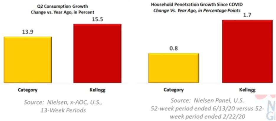 Перспективы роста акций Kellogg (K)