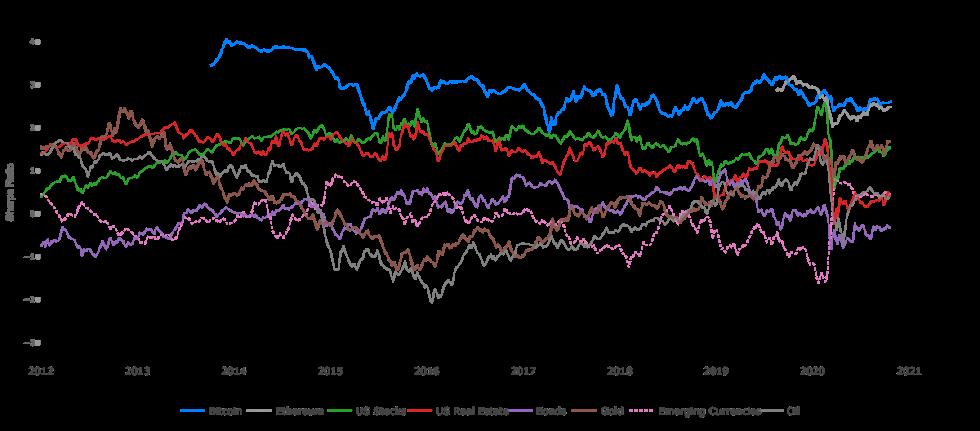 Índice de Sharpe do Bitcoin, Ethereum, mercado acionário e mercado imobiliário americano, títulos públicos, ouro, moedas de países emergentes e petróleo. Fonte: Bitcoinist.