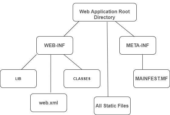 Web Application Package Structure