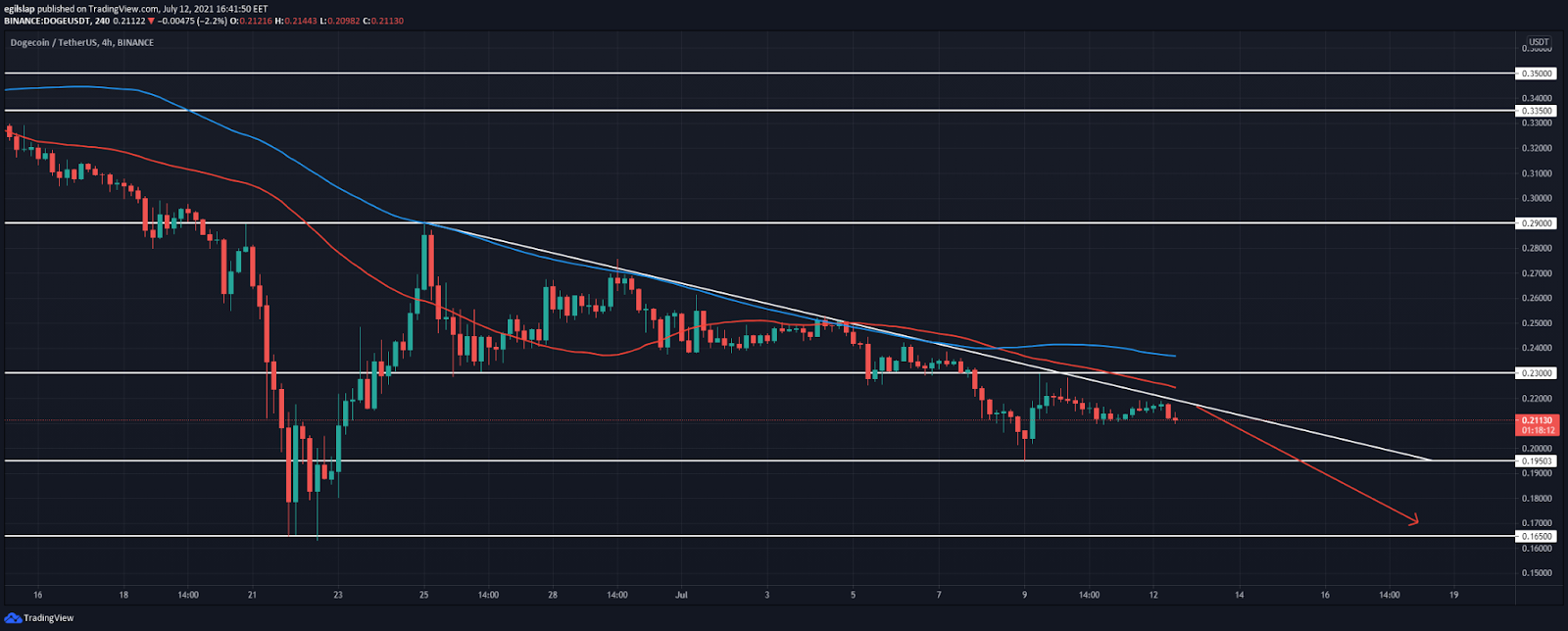 Dogecoin price analysis: DOGE retests descending trendline again, prepares for another spike lower?