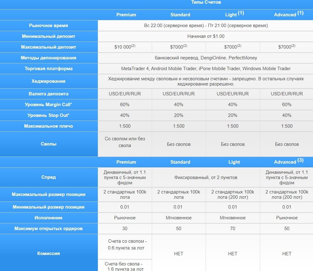 Отзывы о TusarFX и подробный обзор условий обзор