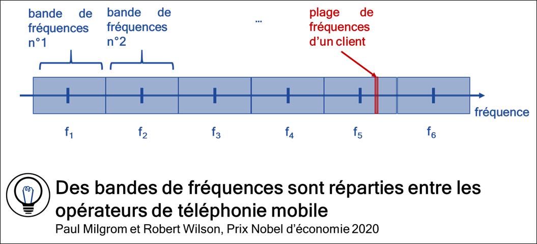 Des bandes de fréquences sont réparties entre les opérateurs de téléphonie mobile.