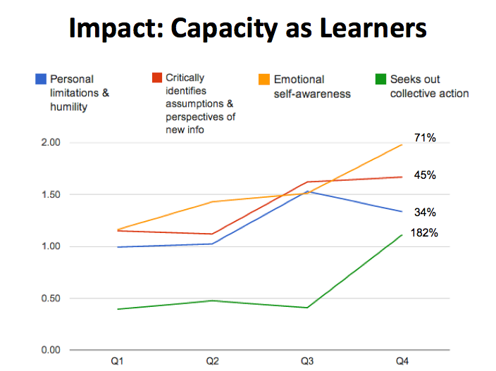 Graph Showing How TBB Gap Year Programs Develop Powerful Learners