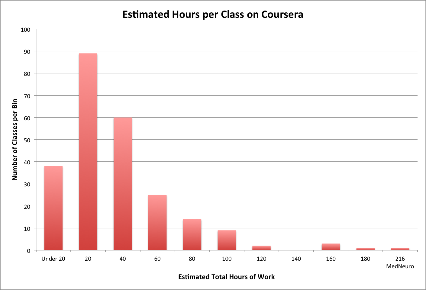 Histogram of workload on Coursera courses.
