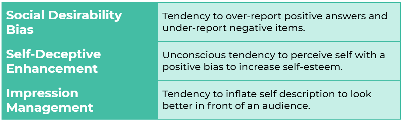 Social Desirability Bias: Tendency to over-report positive answers and under-report negative items. Self-Deceptive Enhancement: Unconscious tendency to perceive self with a positive bias to increase self-esteem. Impression Management: Tendency to inflate self description to look better in front of an audience.