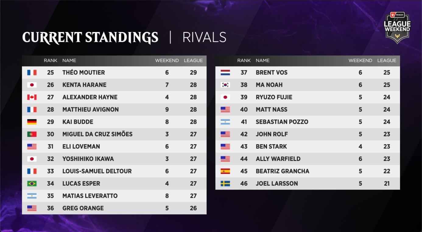 C:UsersJosef JanákDesktopMagicStředeční VýhledyStředeční Výhledy 8Rivals League - Standings 2.jpg