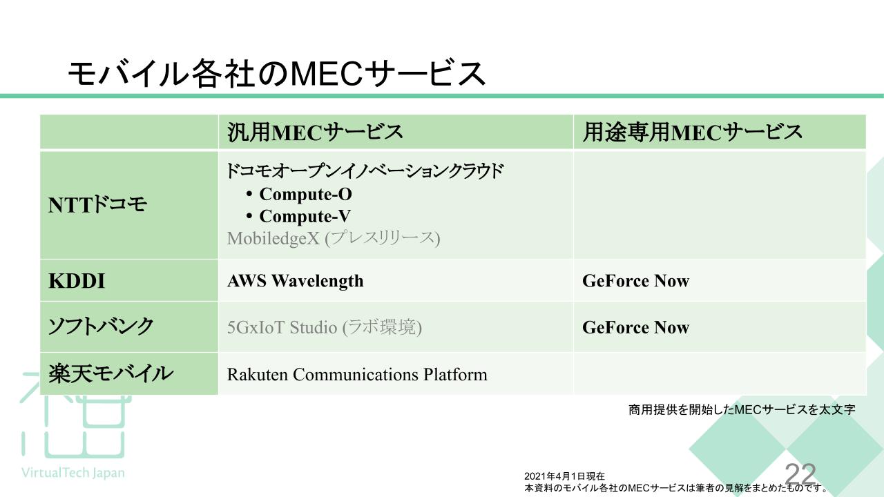 モバイル各社のMECサービスをまとめた表。