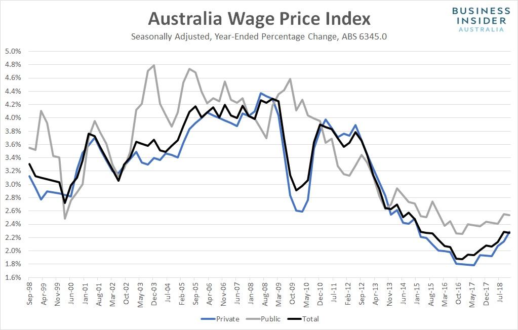 Australischer Index für die Lohnpreis Entwicklung (Australia Wage Price Index).