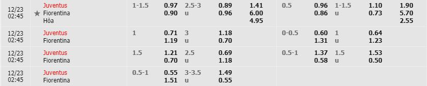 Tỷ lệ kèo Juventus vs Fiorentina mới nhất của nhà cái FB88