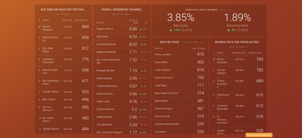Google Analytics: Website Engagement dashboard