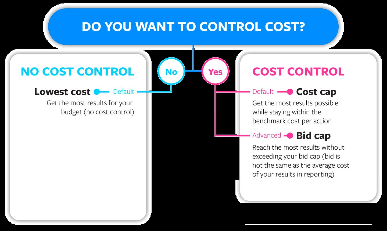 Cost control and cost cap vs bid cap comparison chart from Facebook