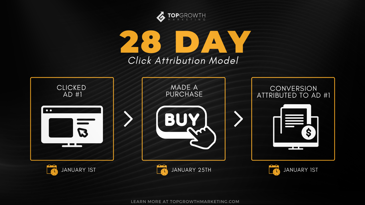 28-day Facebook attribution window