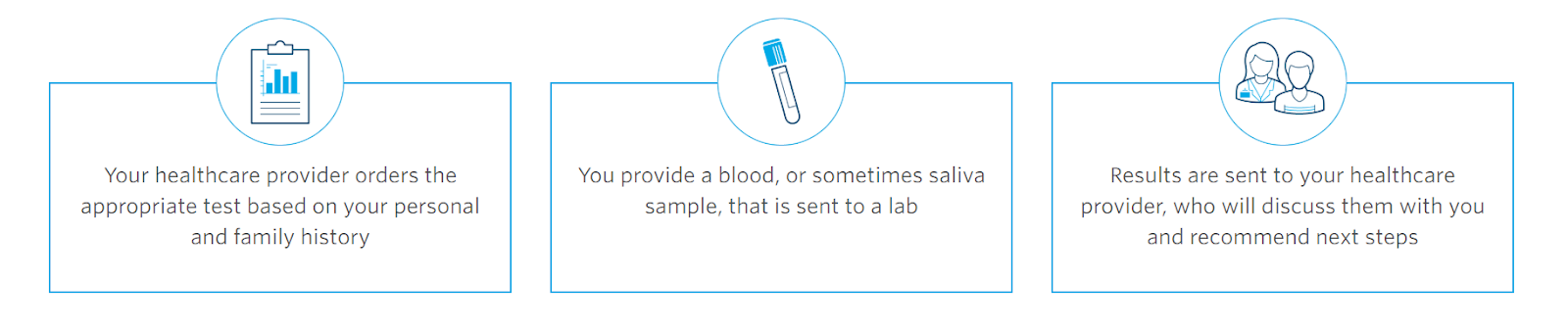 Steps to take for your your genetic testing with Ambry Genetics, starting from contacting healthcare provider, providing your tissue samples, and sending it.