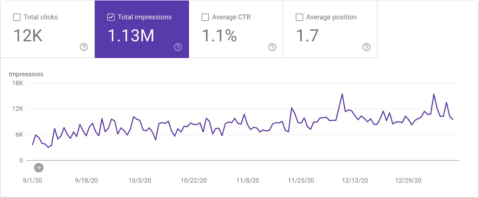 impressions in google search console