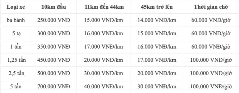 Bảng giá chuyển nhà tại Hà Nội dựa vào quãng đường và phương tiện vận chuyển