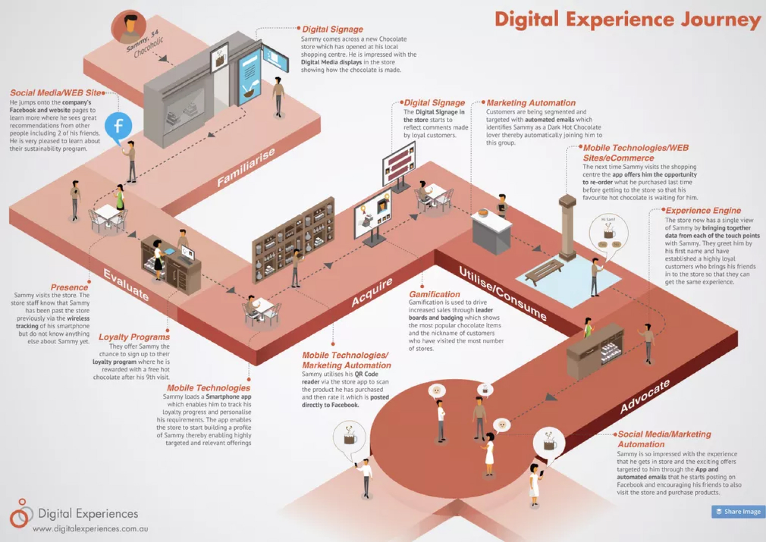 The digital experience journey moves from social media discovery through acquisition to usage and advocacy