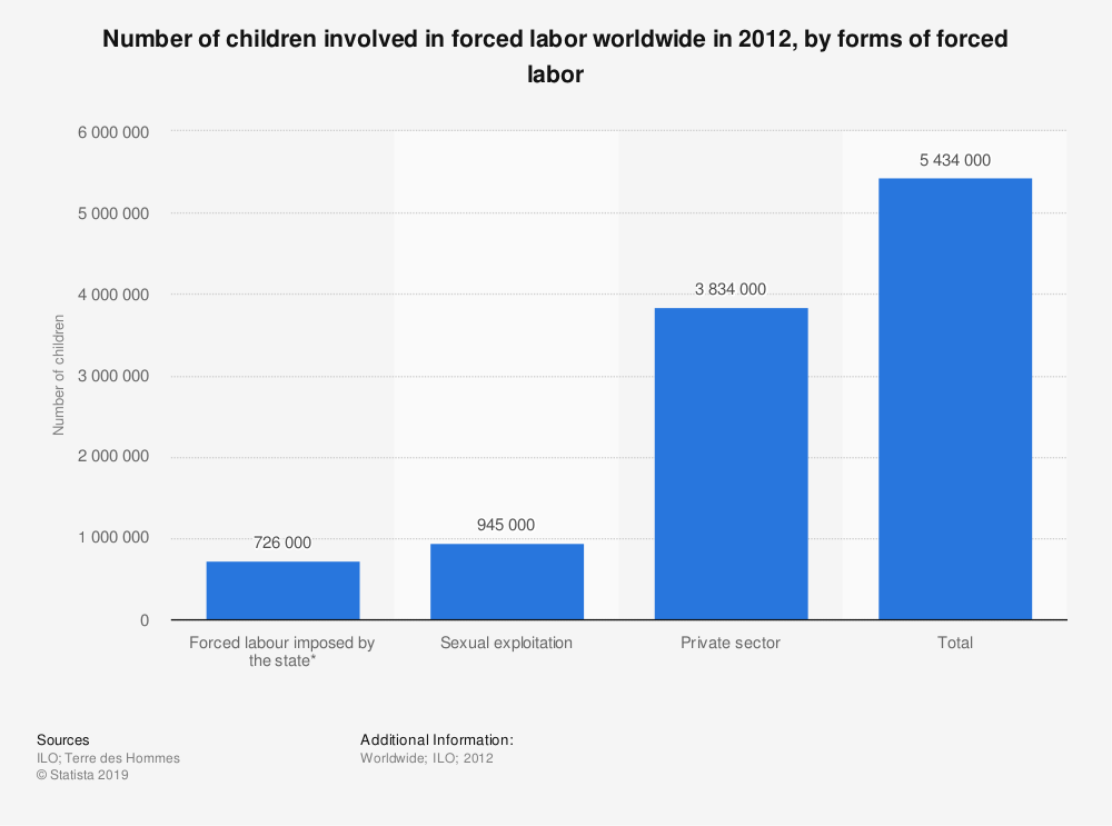chart showing child labour is present all over the world