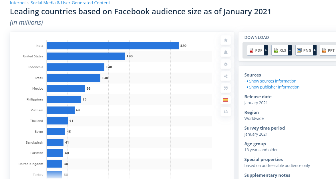 Countries with largest Facebook audience size