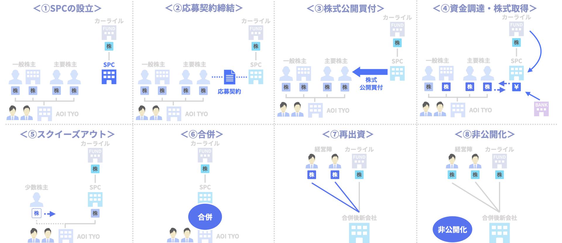 AOI TYOのファンドMBOによる非公開化(カーライル)のスキーム