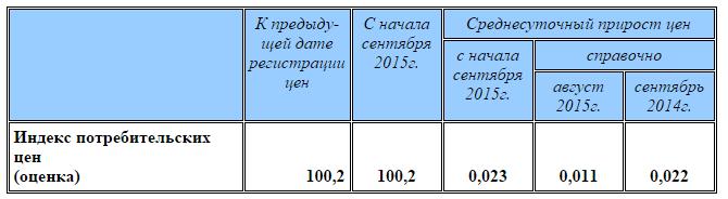 Интрига текущего момента. Обвал нефти до 50 долларов произошел в конце июля-первой недели августа. В это же время курс рубля перескочил со ставших привычными 50+ руб./долл. до 60+ руб./долл.