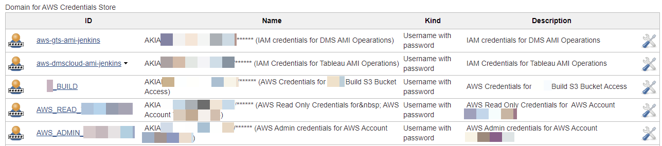 unprotected and compromised AWS credentials found on Jenkins server by White Oak Security, screenshot has blurred client data.