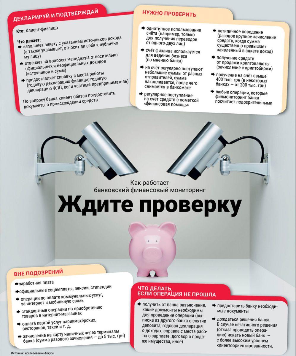 инфографика, финансовый мониторинг, справка, проверка, банк, подтвердить...