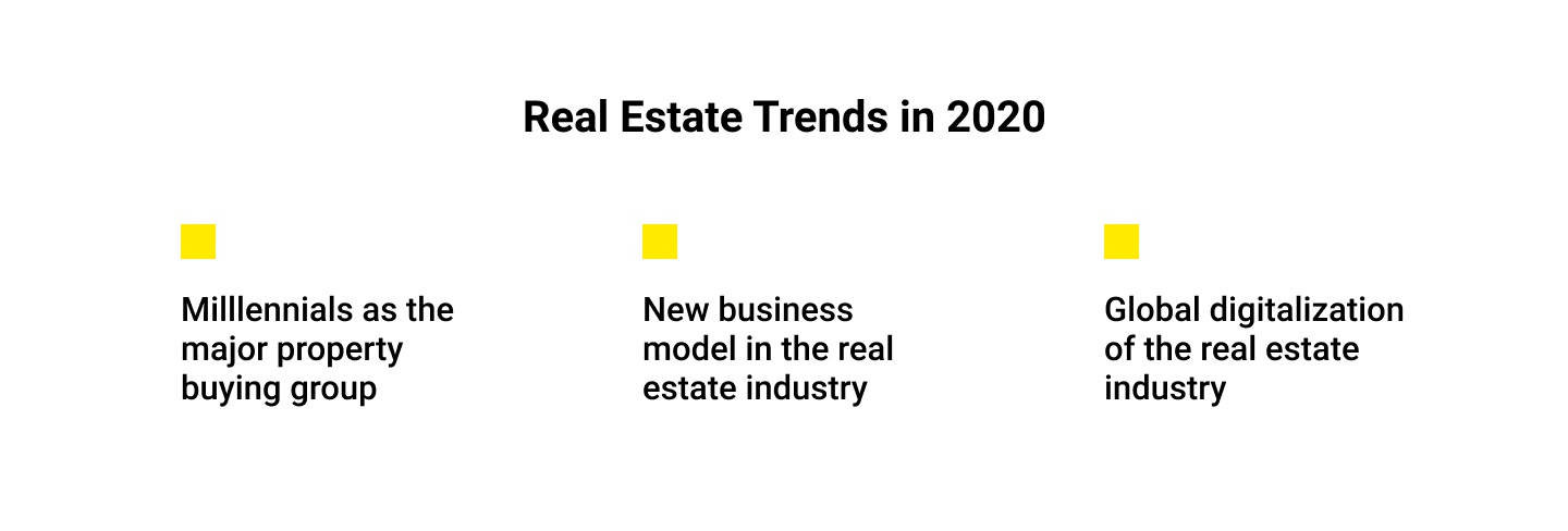 Real Estate Trends in 2020