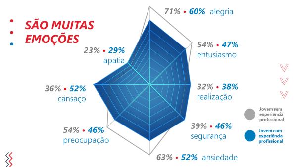 Pesquisa Carreira dos Sonhos 2019: ansiedade e cansaço empatam como segunda emoção mais sentido pelos jovens com experiência profissional.