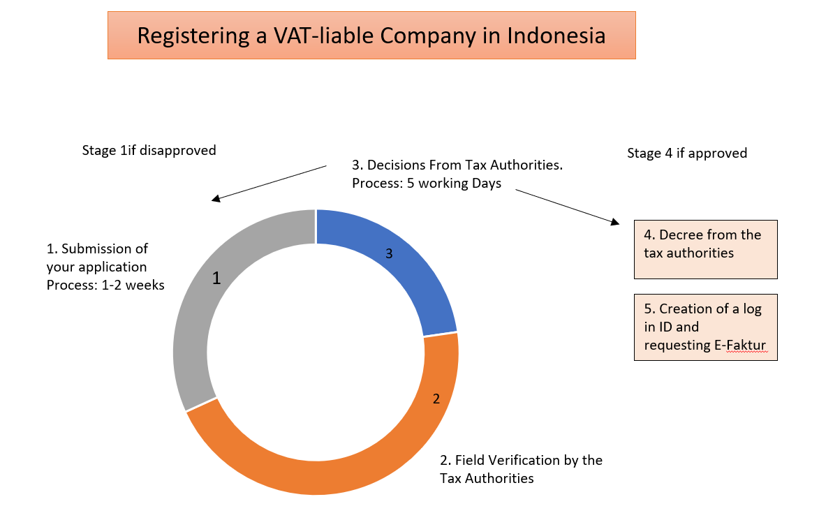 VAT Registration Process