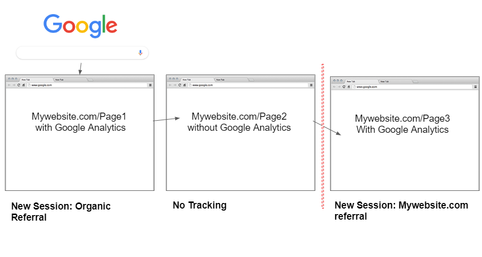 A user goes from Google to a webpage. The second webpage does not have analytics. The third page does. The third page starts a new session with a self-referral.