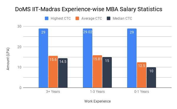 DOMS IIT Madras Placement