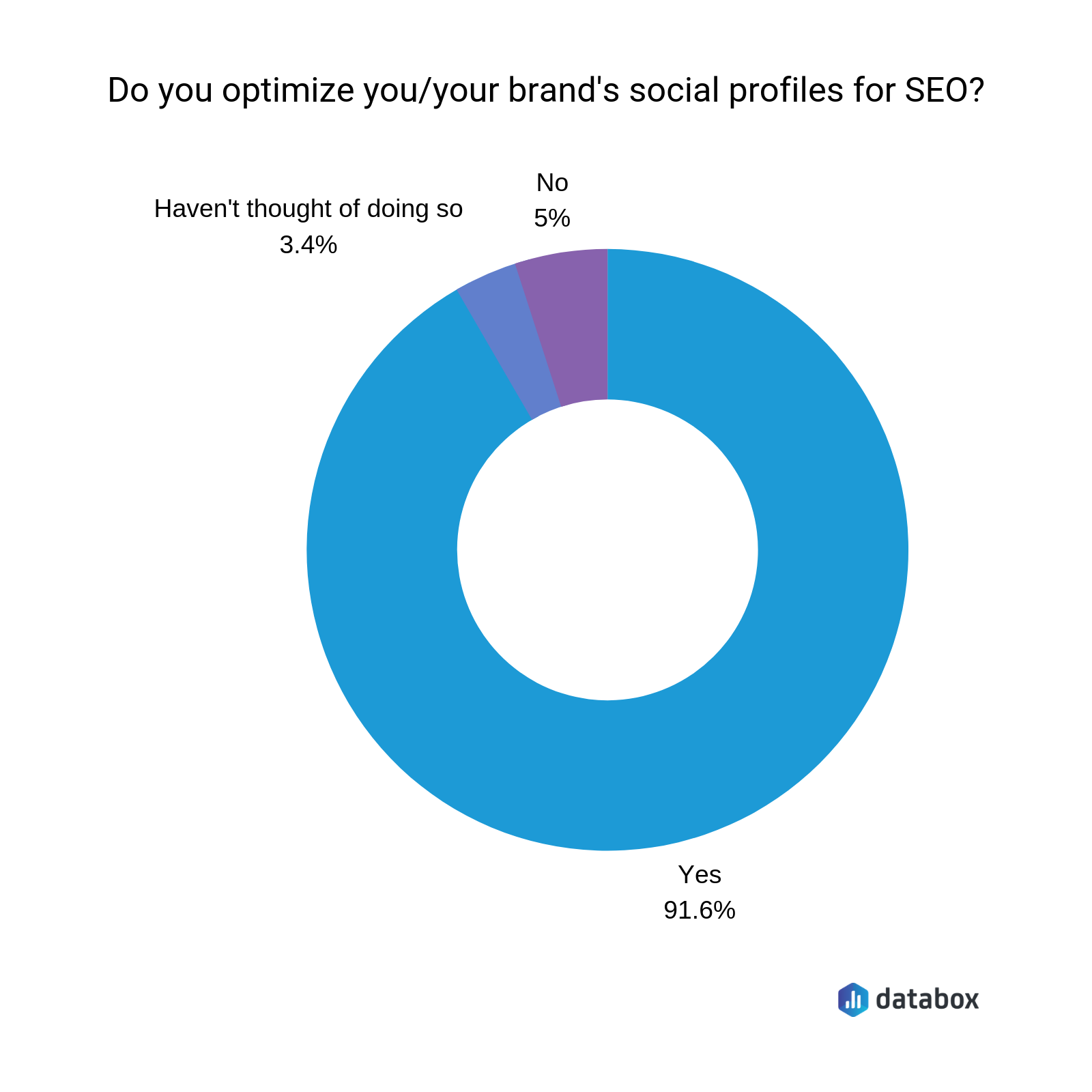 do you optimize your brand's social profiles for SEO?