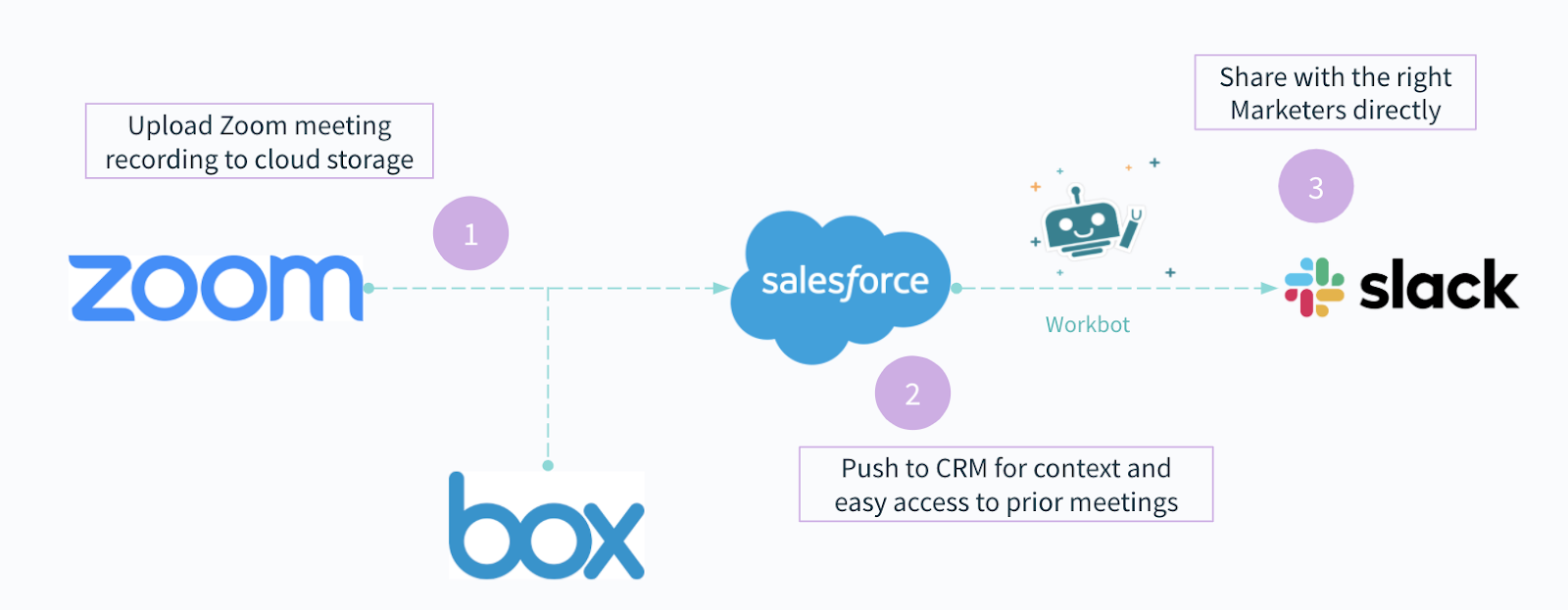 A workflow automation that helps sales reps capture call recordings, store them, add them to the relevant apps, and access them directly via chat.