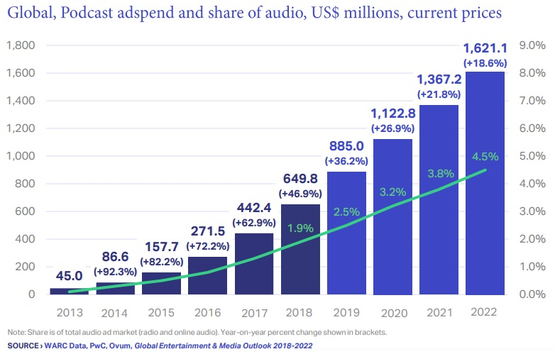 Ad spend on podcasts to reach $1 6B, and other highlights