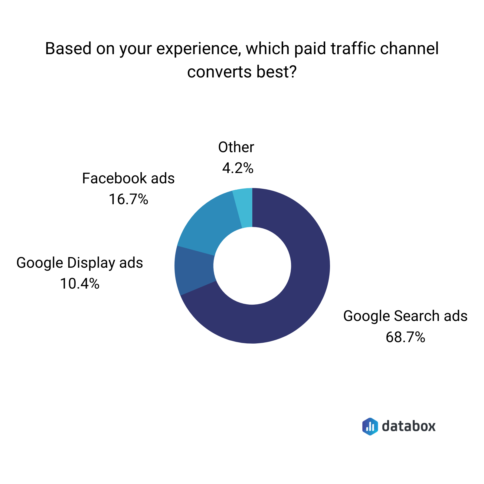 Based on your experience, what paid traffic channel converts best?