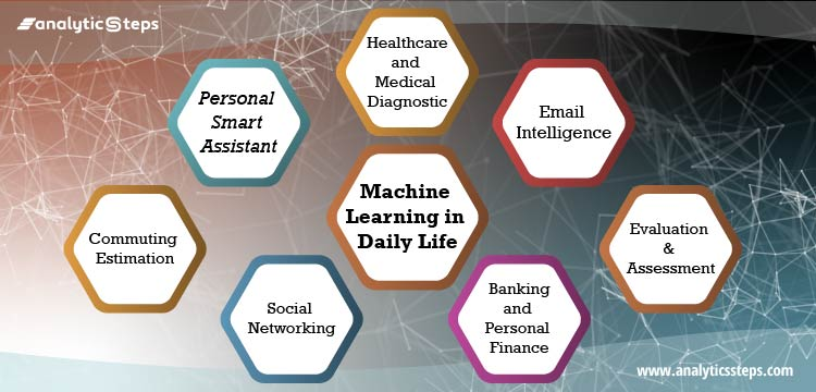 Showing the popular applications of Machine Learning implemented in daily life, that are commute estimation, smart email, banking/finance, evaluation & assessment, healthcare, social sites, and smart assistant