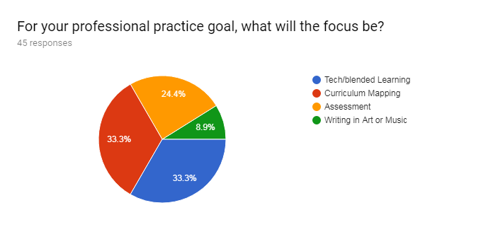 Forms response chart. Question title: For your professional practice goal, what will the focus be?. Number of responses: 45 responses.