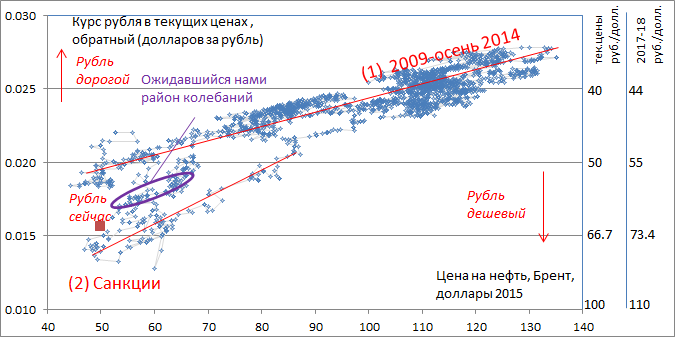 Предварительный расчет модели платежного баланса указывает на курс около 60 руб./доллар
