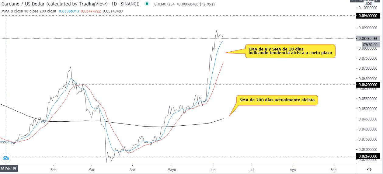 Análisis técnico del gráfico diario ADA USDT. Fuente: TradingView.