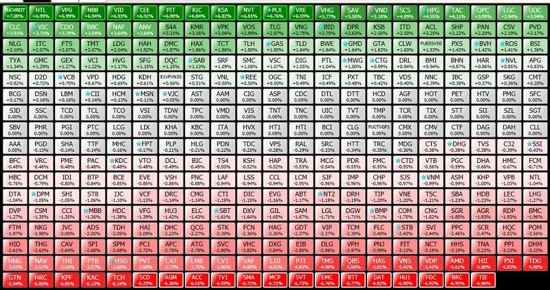 Cách thể hiện của giá tham chiếu, giá sàn và giá trần tại bảng điện tử sàn chứng khoán