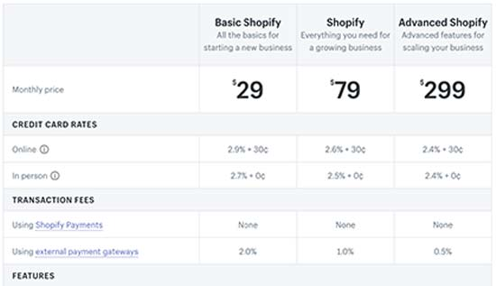 WooCommerce Vs Shopify - Which One You Must Choose