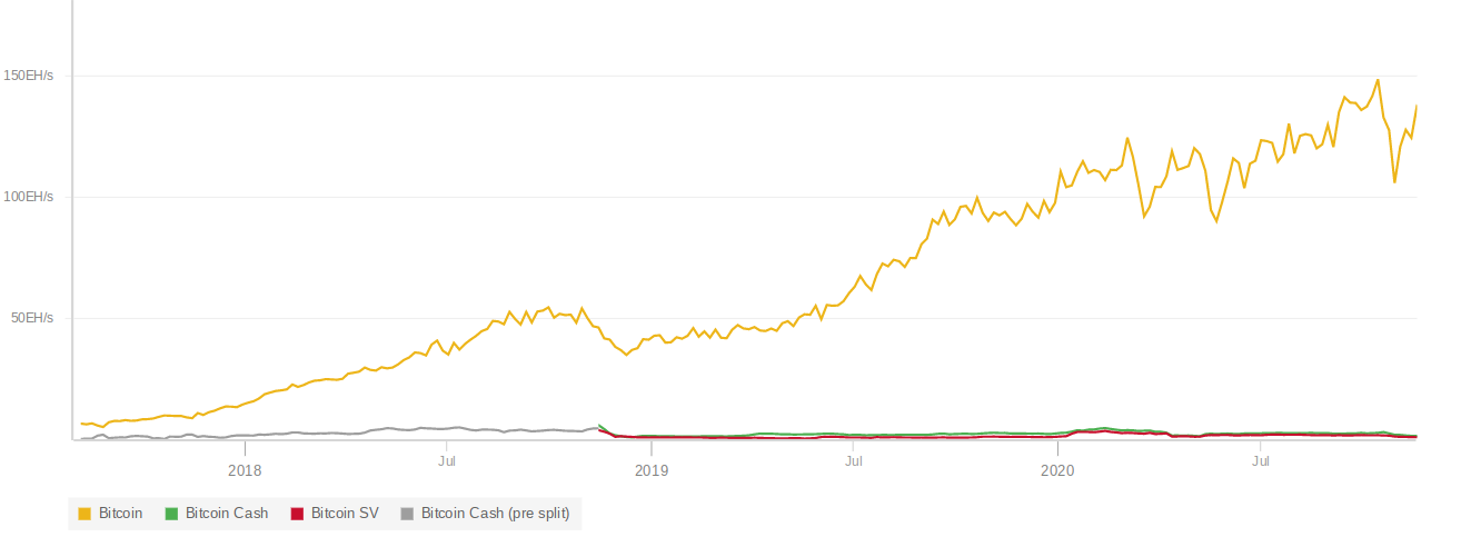 Bitcoin Cash (BCH) and Bitcoin SV (BSV) Difficulty and Hashrate